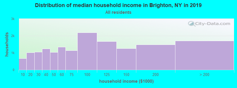 Distribution of median household income in Brighton, NY in 2017