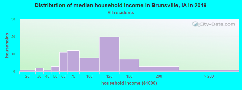 Distribution of median household income in Brunsville, IA in 2017