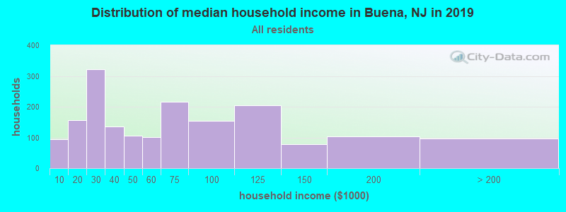Distribution of median household income in Buena, NJ in 2019