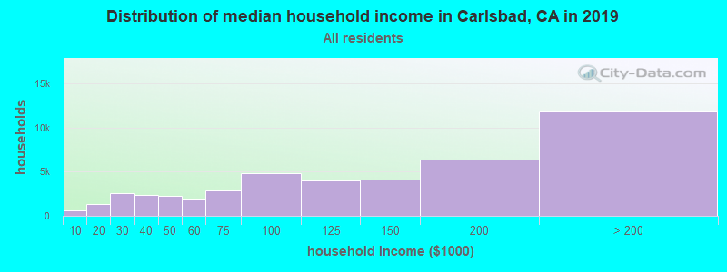 Distribution of median household income in Carlsbad, CA in 2019
