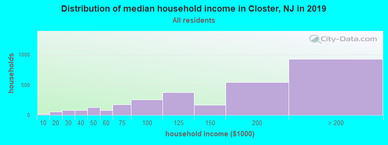 Distribution of median household income in Closter, NJ in 2019