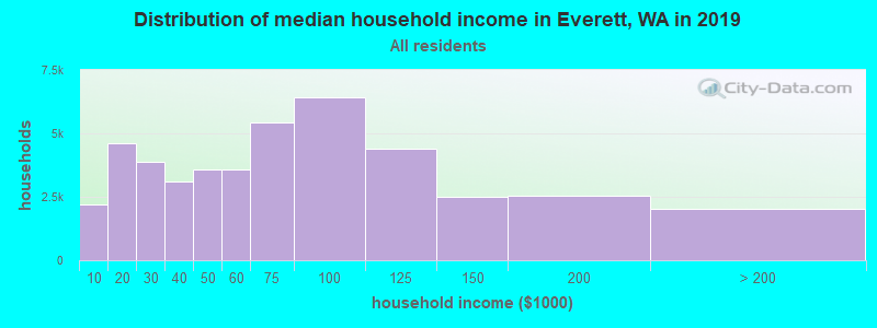 Distribution of median household income in Everett, WA in 2017
