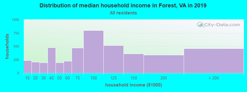 Distribution of median household income in Forest, VA in 2017