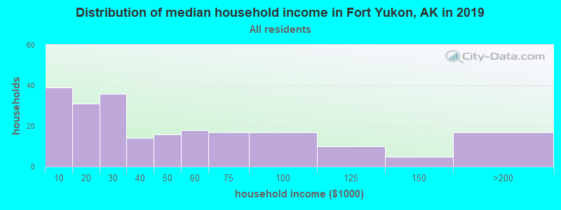 Distribution of median household income in Fort Yukon, AK in 2019