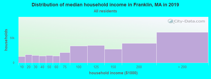Distribution of median household income in Franklin, MA in 2019