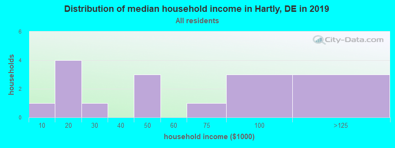 Distribution of median household income in Hartly, DE in 2019