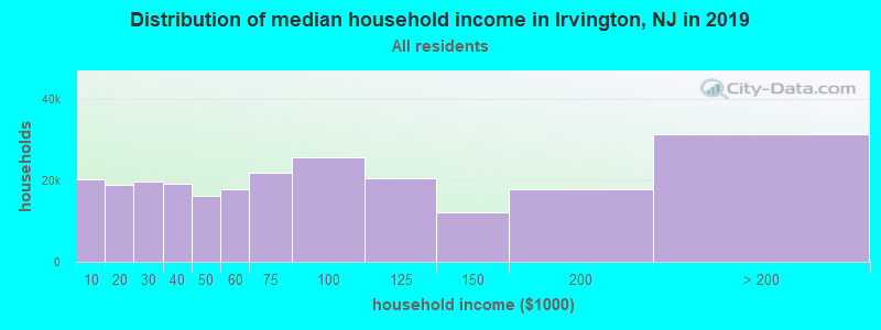 Distribution of median household income in Irvington, NJ in 2017