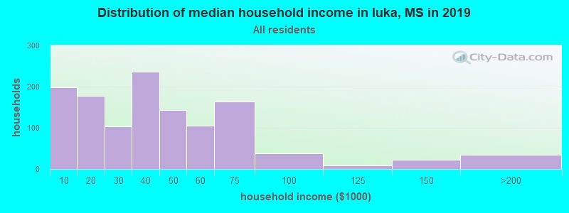 Distribution of median household income in Iuka, MS in 2019