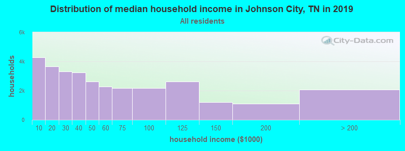 Distribution of median household income in Johnson City, TN in 2017