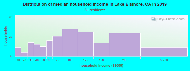Distribution of median household income in Lake Elsinore, CA in 2019