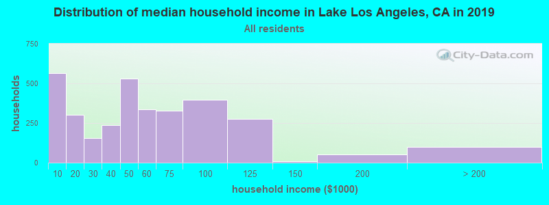 Distribution of median household income in Lake Los Angeles, CA in 2017
