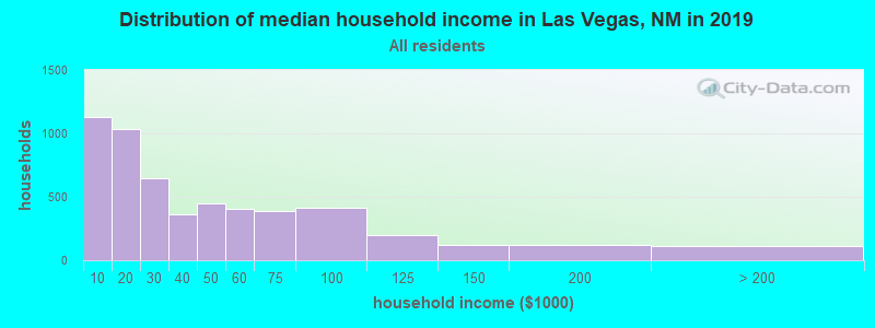 Distribution of median household income in Las Vegas, NM in 2019