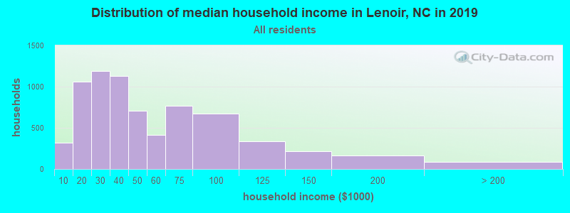 Distribution of median household income in Lenoir, NC in 2019