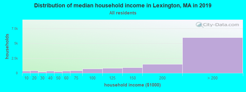 Distribution of median household income in Lexington, MA in 2017