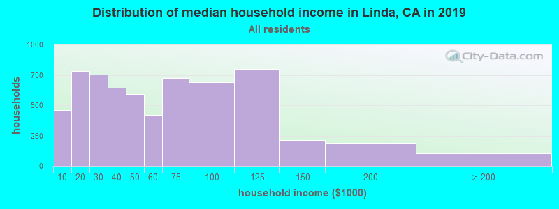 Distribution of median household income in Linda, CA in 2019