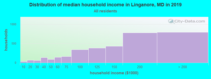 Distribution of median household income in Linganore, MD in 2017