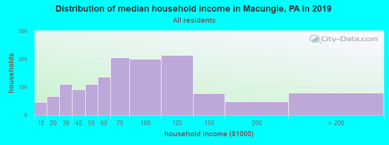 Distribution of median household income in Macungie, PA in 2017