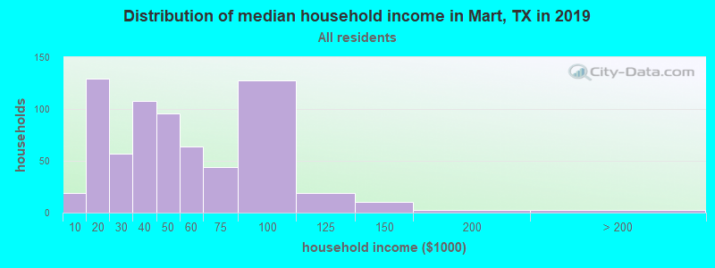 Distribution of median household income in Mart, TX in 2019