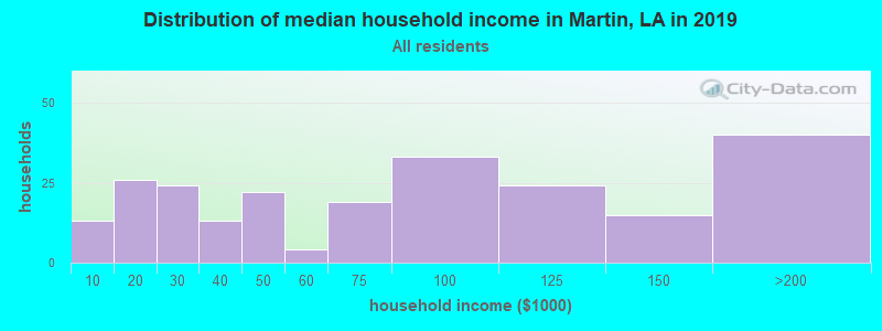 Distribution of median household income in Martin, LA in 2017