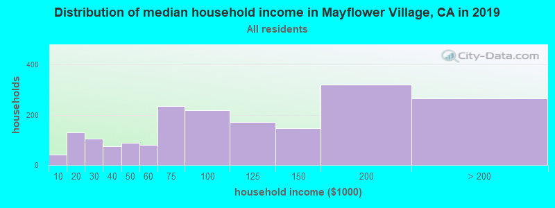 Distribution of median household income in Mayflower Village, CA in 2019