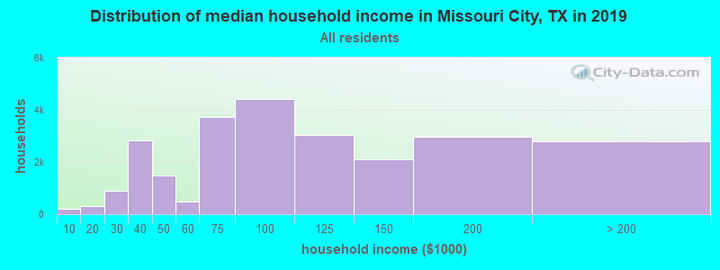Distribution of median household income in Missouri City, TX in 2019