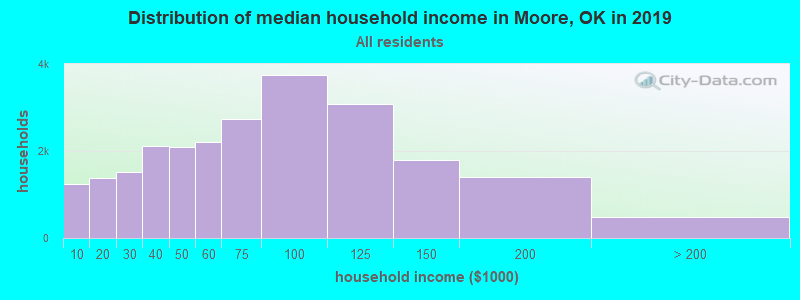 Distribution of median household income in Moore, OK in 2019