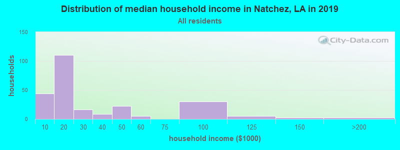 Distribution of median household income in Natchez, LA in 2019