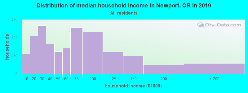 Distribution of median household income in Newport, OR in 2017