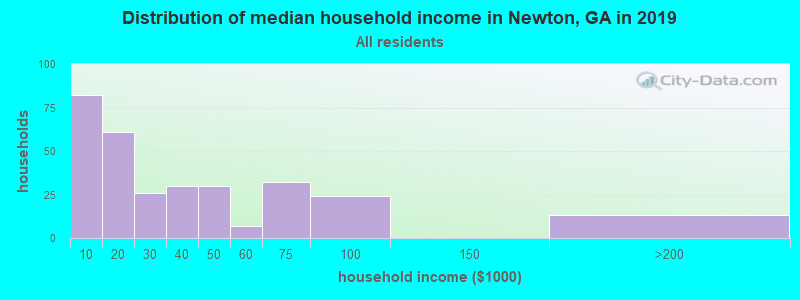 Distribution of median household income in Newton, GA in 2017
