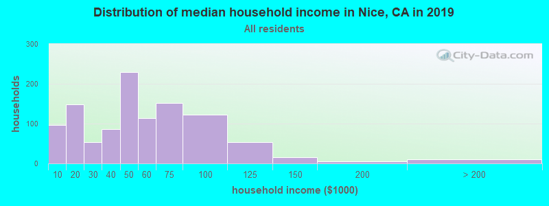 Distribution of median household income in Nice, CA in 2019