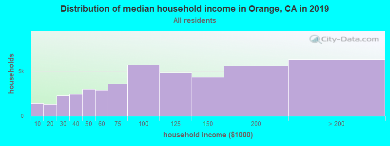 Distribution of median household income in Orange, CA in 2019