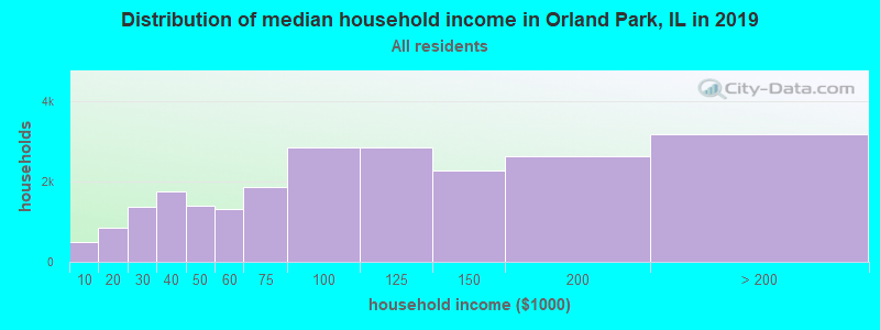 Distribution of median household income in Orland Park, IL in 2017