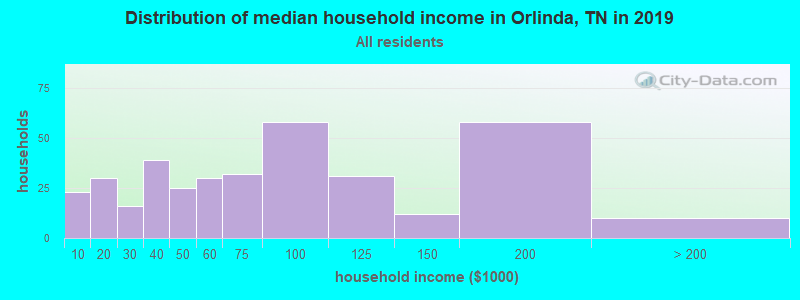 Distribution of median household income in Orlinda, TN in 2019