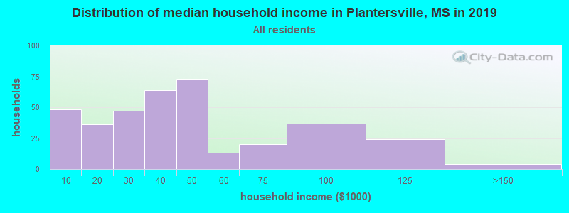 Distribution of median household income in Plantersville, MS in 2019
