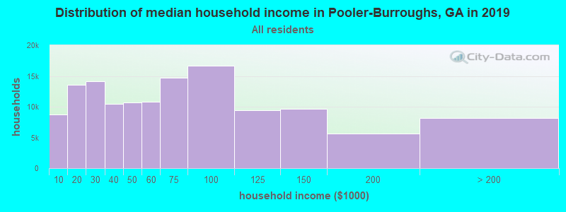Distribution of median household income in Pooler-Burroughs, GA in 2017