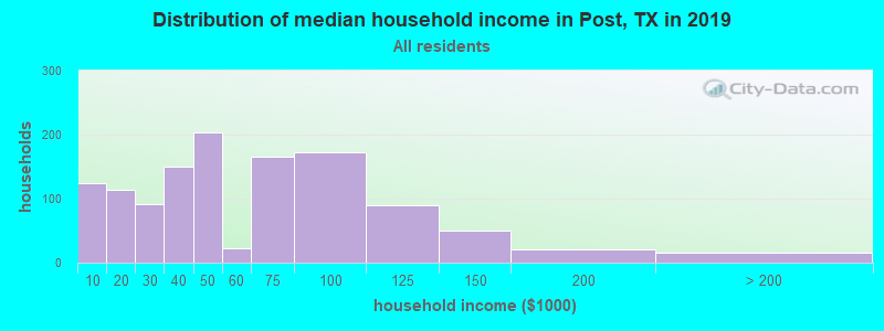 Distribution of median household income in Post, TX in 2019