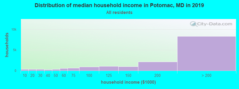 Distribution of median household income in Potomac, MD in 2019