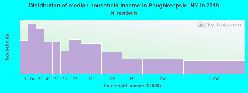 Distribution of median household income in Poughkeepsie, NY in 2017