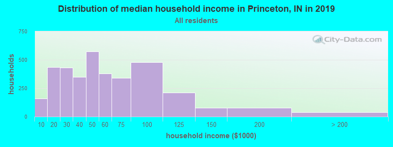 Distribution of median household income in Princeton, IN in 2019