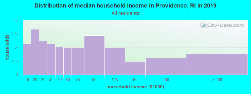 Distribution of median household income in Providence, RI in 2017
