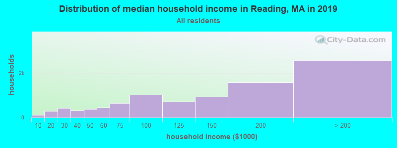 Distribution of median household income in Reading, MA in 2019