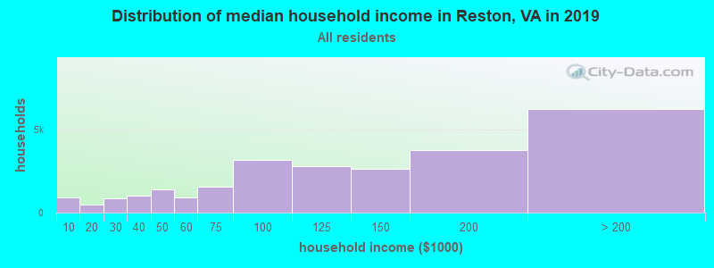Distribution of median household income in Reston, VA in 2019
