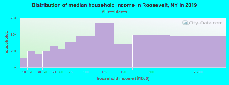 Distribution of median household income in Roosevelt, NY in 2017