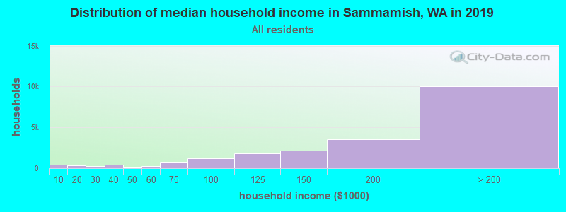 Distribution of median household income in Sammamish, WA in 2019