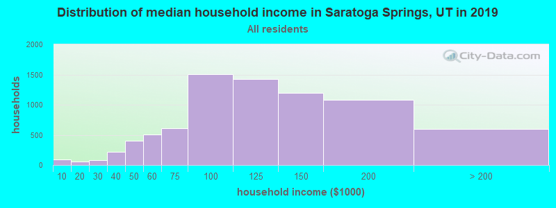 Distribution of median household income in Saratoga Springs, UT in 2019