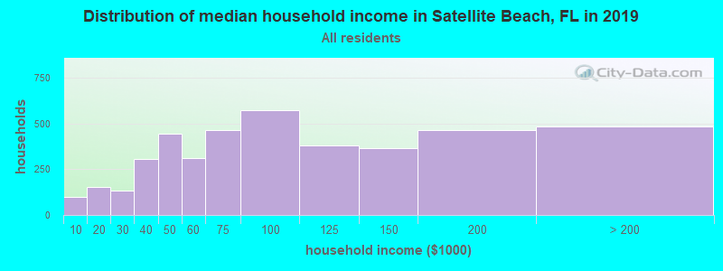 Distribution of median household income in Satellite Beach, FL in 2017