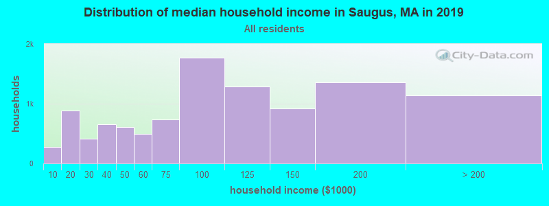 Distribution of median household income in Saugus, MA in 2017