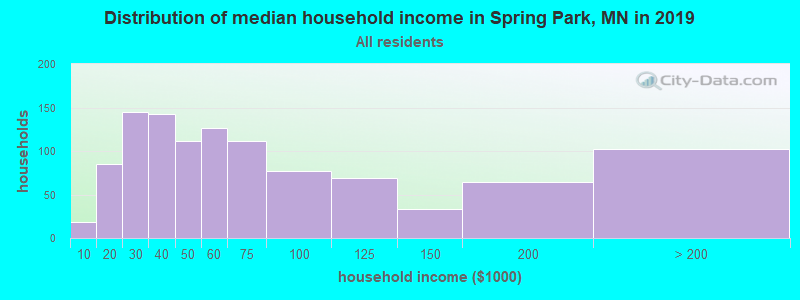 Distribution of median household income in Spring Park, MN in 2017