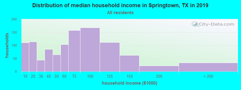 Distribution of median household income in Springtown, TX in 2019