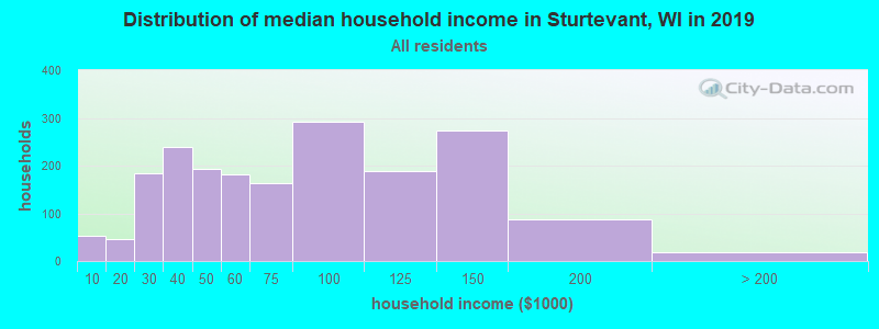 Distribution of median household income in Sturtevant, WI in 2017